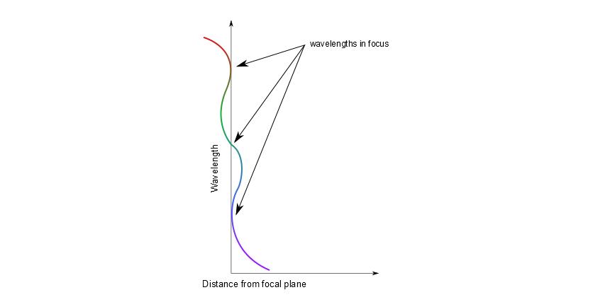 wavelength_focal_plane